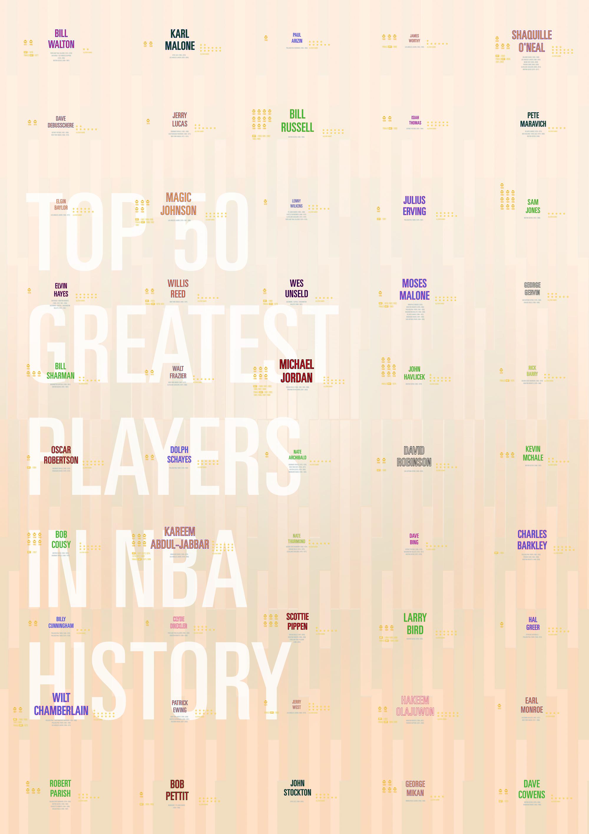 NBA all time statistics